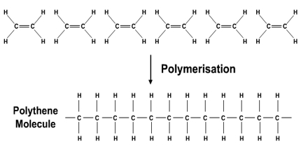 Addition Polymerisation