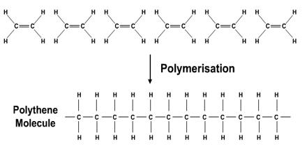 Addition Polymerisation Assignment Point