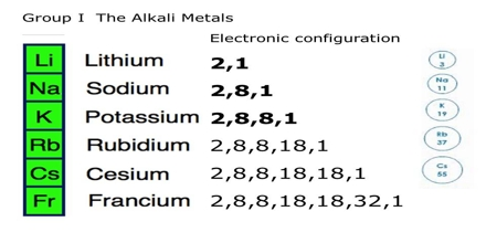 Lecture assignment point alkali metals urtaz Choice Image