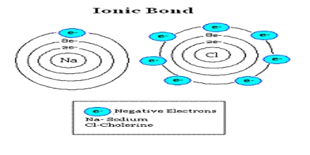 Ionic Bonds and Compounds