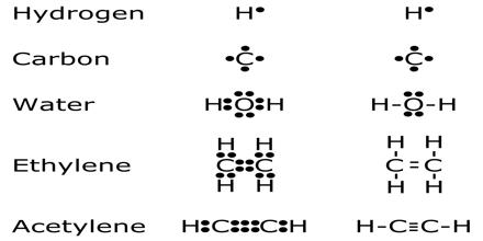 Atoms Around Us