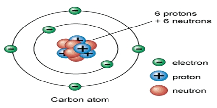 Lecture on Atoms