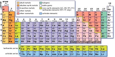 Families of Periodic Table