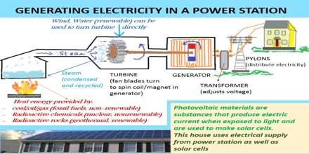 Making Electricity