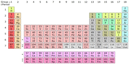 periodic table research paper