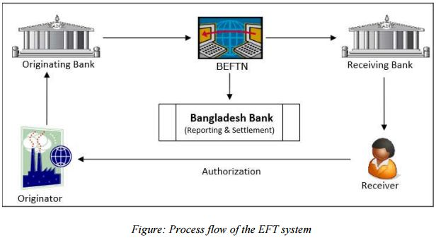 Electronic Fund Transfer: Pioneered by Citibank Bangladesh