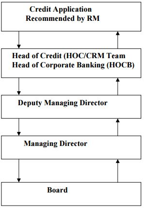 IFIC Bank Limited Job Circular & Online Application 2018