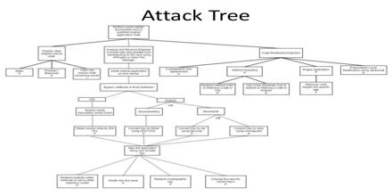Attack Tree