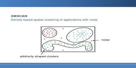 Density Based Spatial Clustering of Applications with Noise (DBSCAN)