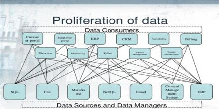 Data Proliferation