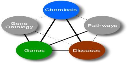Gene Disease Database