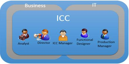 Integration Competency Center