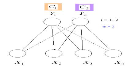 Learning Vector Quantization