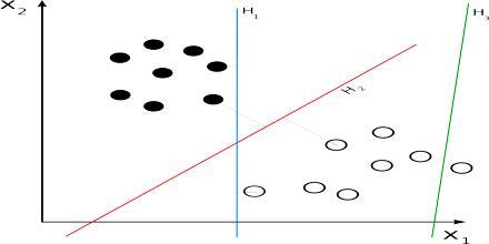 Linear Classifier