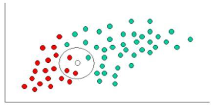 Naive Bayes Classifier