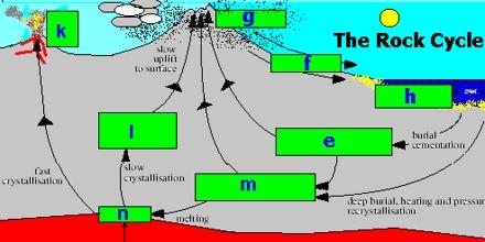 Weathering Rock Cycle