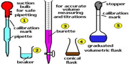 Titration or Volumetric Analysis