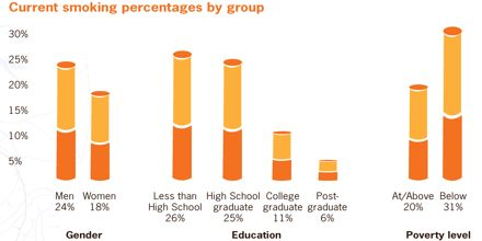 Percentage of teen smoking that