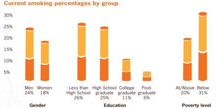 Tobacco: Statistics on Teen Smoking