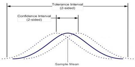 Tolerance Interval