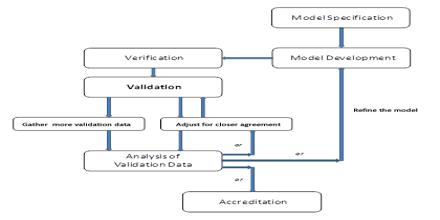 Verification and Validation of Computer Simulation Models