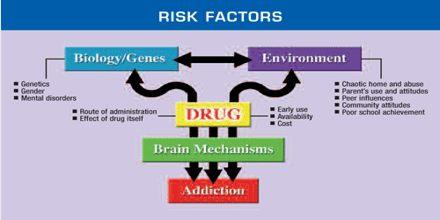 Risks of Using Drugs