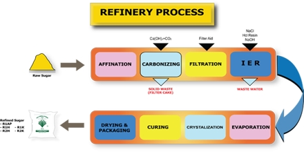 Sugar Refining Process