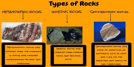 The Three Types of Rocks Reading Comprehension
