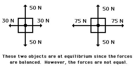 Lecture on Acceleration or Equilibrium