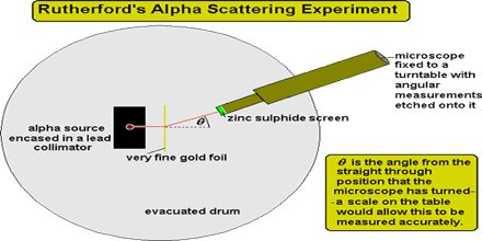Rutherford's Alpha Scattering Experiment
