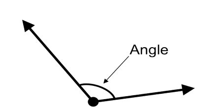 Lecture on Angle