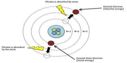 Light and Atomic Structure