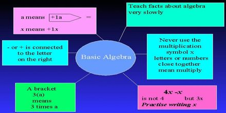 Review of Basic Algebra