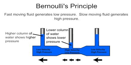 fluid flow principles and its application The bernoulli's principle explains the behavior of an ideal fluid passing through a  pipe or enclosed  lift of an aircraft wing applying principle to fluid applications   the fluid flows more quickly (ie, the velocity increases) see dark blue.