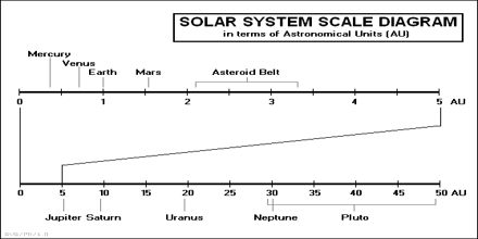 Celestial Objects to Scale