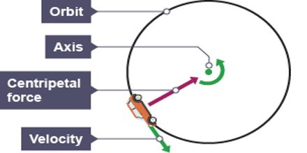 Gravity and Circular Motion Revision