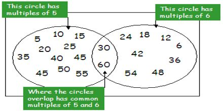 Common Multiples and Common Factors
