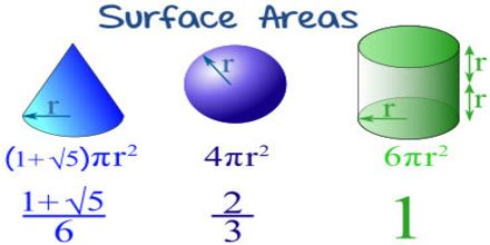 Find Surface Area and Volume of Cone and Sphere