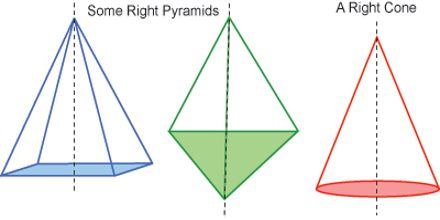 Lecture on Cones and Pyramids