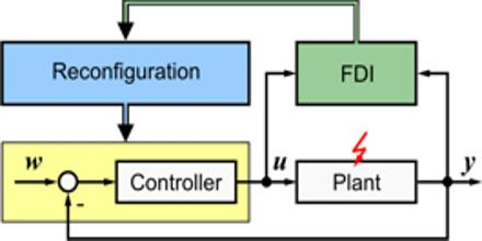 Control Reconfiguration