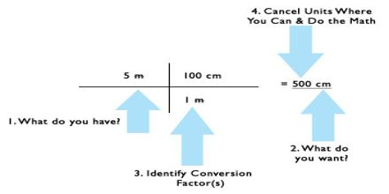 Lecture on Conversion of Units