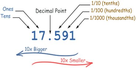 Lecture on Decimals