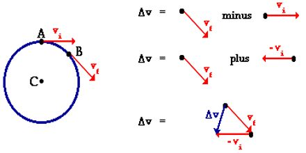 Direction of Acceleration due to Gravity Vectors