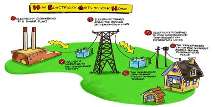 How Electricity Work