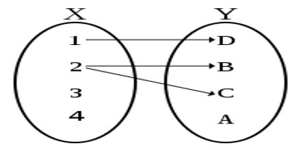 Lecture on Functions