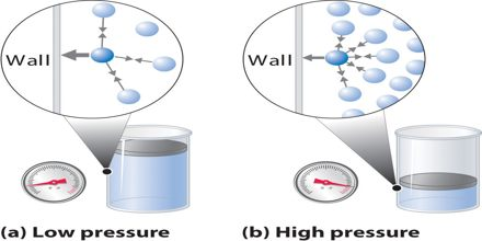Gas Pressure and Volume