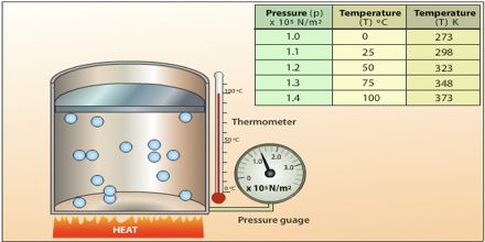 Gas Temperature, Volume and Pressure