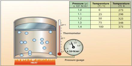 Gas Temperature, Volume and Pressure