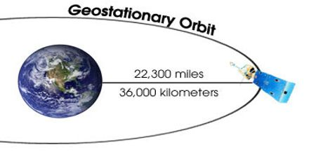 Lecture on Geostationary Satellites