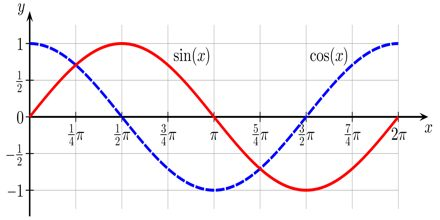 Graphing Sine and Cosine
